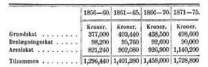 Tabel over indtægter af de tre skatter