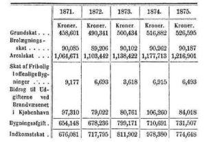 Tabel over beløb for de forskellige skatter