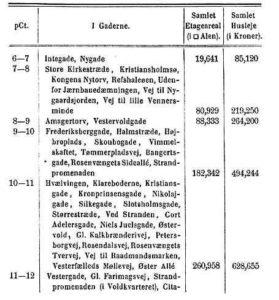 Tabel over Ejendomsskatternes andel af huslejen