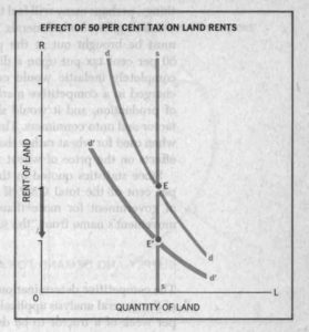 Showing effect of 50% tax on land rents